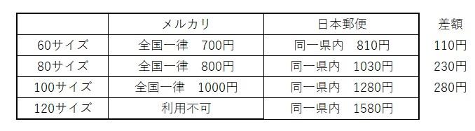 ゆうゆうメルカリ便と日本郵便の比較