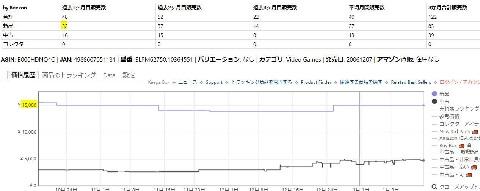 桃鉄PS2amazonの月間売れ行き画面