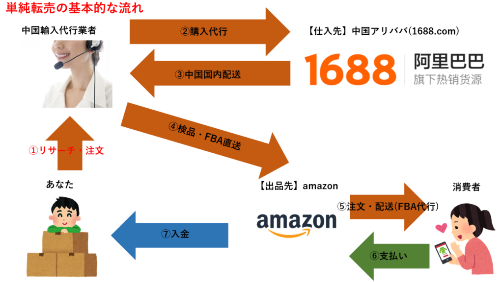 中国輸入の単純転売の仕組み