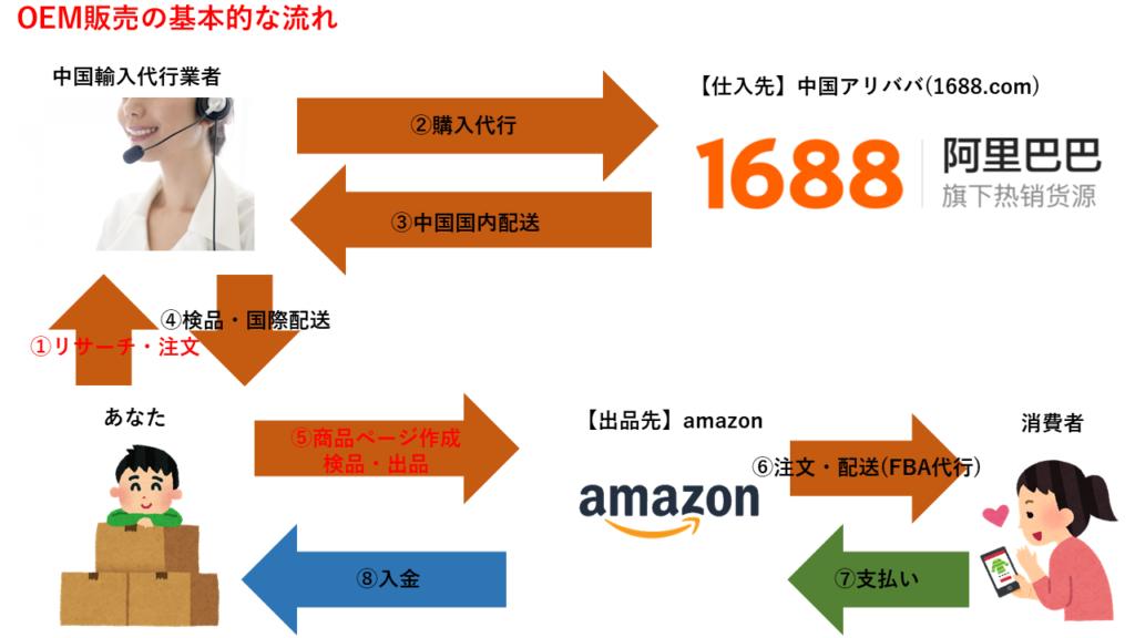 中国輸入OEMの流れ