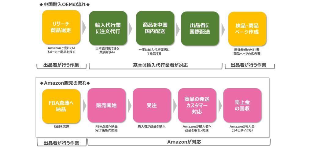 中国輸入OEM