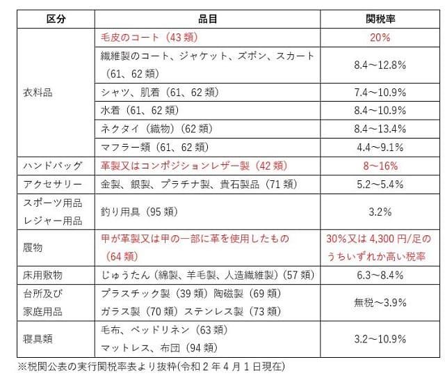 代表的な関税のリスト