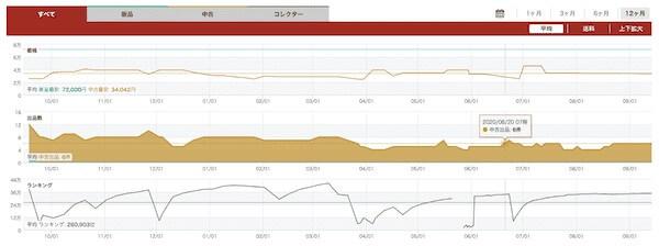 ブルーレイレコーダーのDELTA tracer12ヶ月分