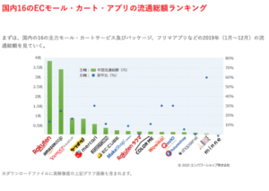 ECモールの売上比較