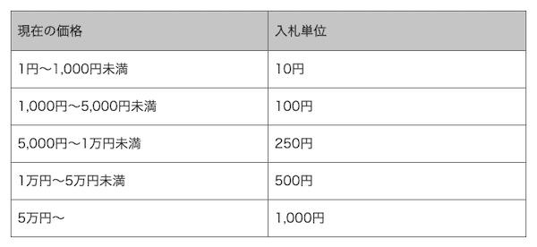 ヤフオクの入札単位表